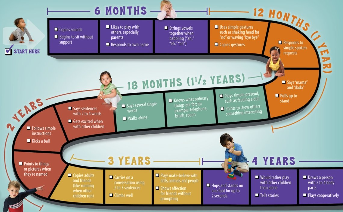 Growth Stages Hearing And Speech 91 9999173744
